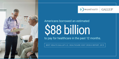 A new survey found that 45% of Americans fear bankruptcy if a major health event strikes, 1 in 4 skipped a medical treatment due to costs and Americans collectively reported borrowing an estimated $88 billion to cover healthcare costs in the past year. These findings and more are in the survey, conducted by nonprofit, nonpartisan organization West Health and Gallup, the global analytics and advice firm. Learn more at www.westhealth.com/gallup2019