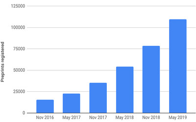 The output of preprints registered by CrossRef from 2016 to May 2019.