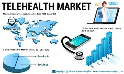 Telehealth Market Analysis, Insights and Forecast, 2015-2026