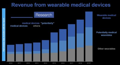 """IDTechEx's historic revenue data on wearables, grouped by """"medical devices"""", """"potentially medical devices"""" and """"others"""". Source: """"Wearable Technology Forecasts 2019-2029"""""""