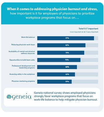 As a follow-up to the creation of the Physician Misery Index, Geneia conducted a national survey of 401 employed physicians in August 2019 to seek their ideas for reversing epidemic levels of physician burnout. Key findings were employed physicians long to be treated like valued employees with time for lunch breaks and vacation and want their hospital and health system employers to create workplace programs that emphasize work-life balance.